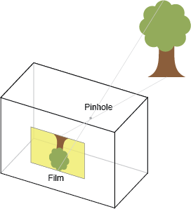 pinhole camera diagram ←  pinhole camera diagram