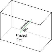 Principal point and principal axis